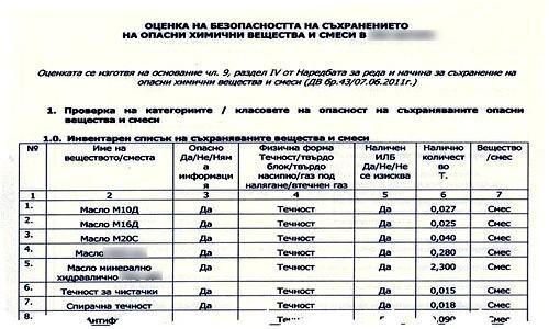 Опасни химични вещества и смеси - инвентарен списък